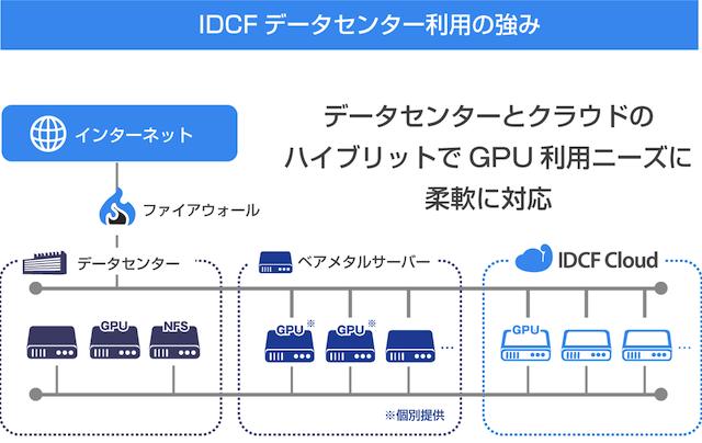 【国内初】NVIDIAのグローバル「DGX-Ready Data Center」プログラムに参画