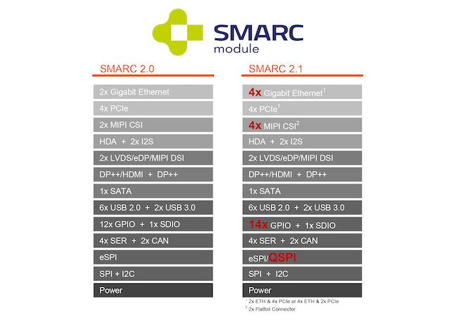 SGET、組込みビジョン、エッジ向けに高度な接続性を実現する新規格SMARC 2.1を採択