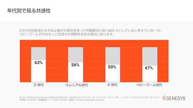 ジェネシス、日本を含む6カ国でカスタマーサービスに関する調査を実施 人の気持ちを理解した共感性のサービスが欠如している傾向が判明