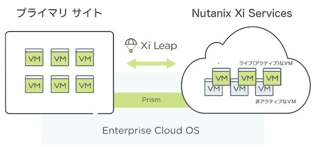 Nutanix、ワンクリックで利用できるクラウド災害復旧サービス「Xi Leap」の国内提供を開始