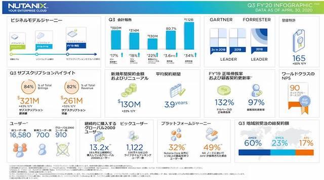 Nutanix、2020年第3四半期の業績を発表