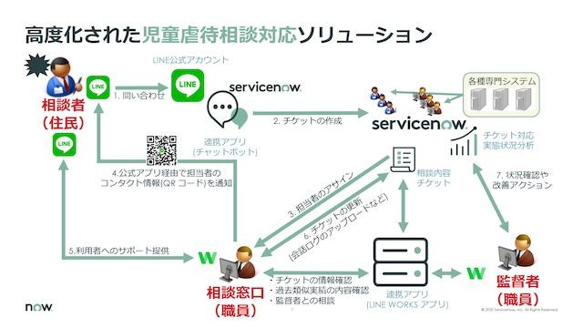 ServiceNow Japan、LINE、LINE WORKSと連携することで、汎用性の高い問合せ対応ソリューションモデルを開発