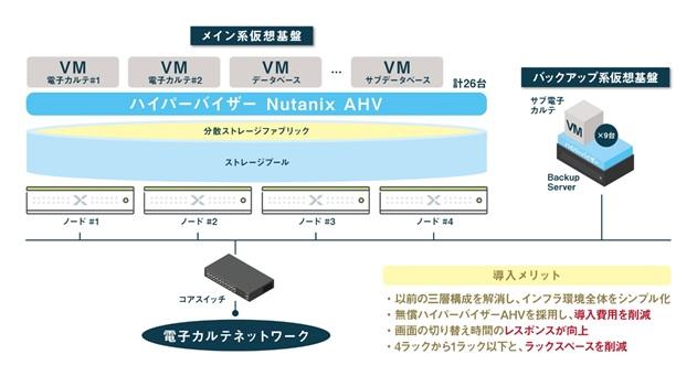 佐賀県の嬉野医療センター、 電子カルテ用仮想化基盤にNutanix Enterprise Cloud OSを採用