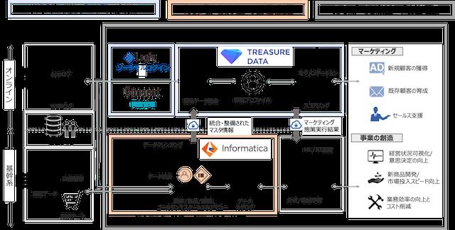 インフォマティカとインキュデータ、企業のデジタルマーケティング戦略を支援するパートナーシップを締結