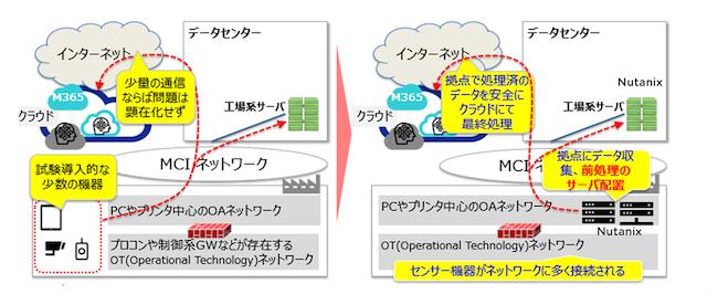 三井化学とニュータニックス、データドリブンなビジネス推進に向けてNutanix Cloud Platformを活用した次世代工場DX基盤の稼働を開始