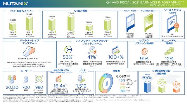 Nutanix、2021年第4四半期および通期の業績を発表