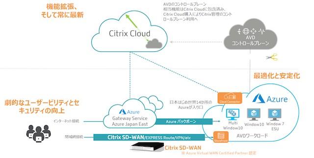 ネットワールド、ニューノーマル時代の快適・セキュアなテレワークを実現する 「Citrix Cloud with AVD」の一括サポートサービスを提供開始