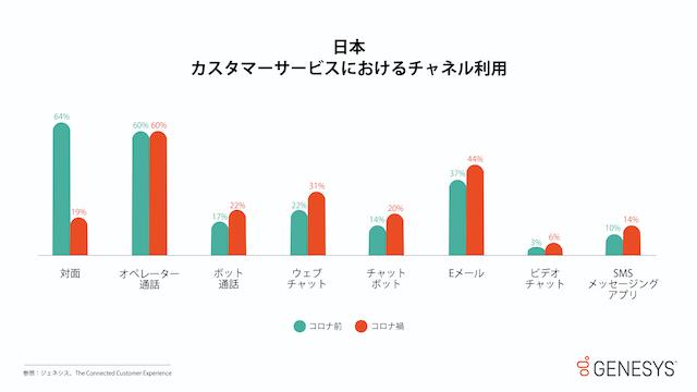 ジェネシスの調査で日本のオムニチャネル時代の黎明期が判明。<br>コロナ禍におけるカスタマーサービスでのチャネル利用率を分析